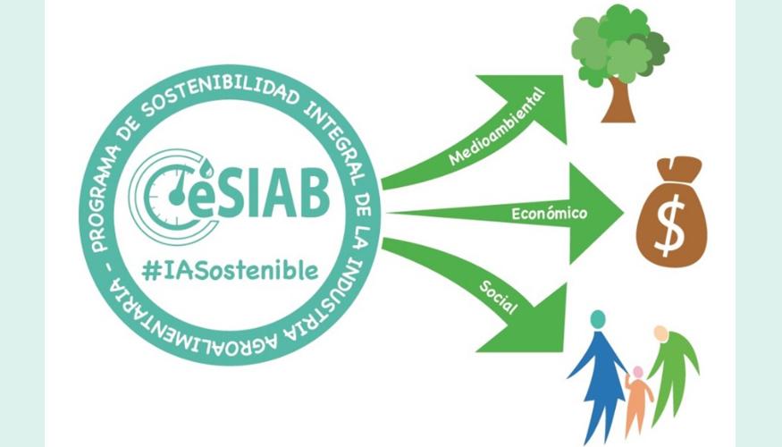 Producción Responsable: Sostenibilidad en toda la Cadena Alimentaria